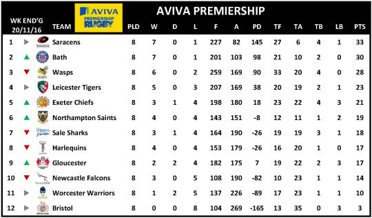 Aviva Premiership Week 8