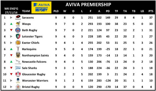 Aviva Premiership Week 9