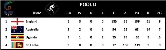 CWG Rugby 7s Pool D
