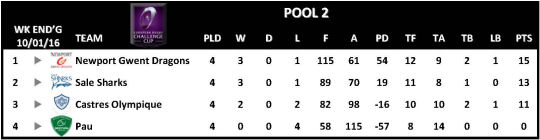 Challenge Cup Rescheduled Matches Pool 2