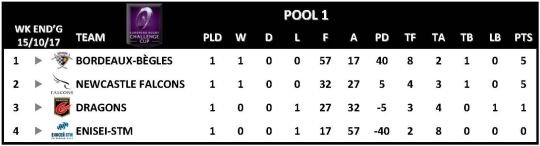 Challenge Cup Round 1 Pool 1