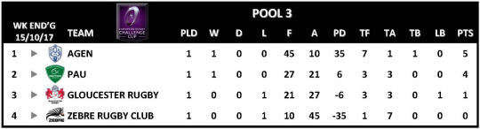 Challenge Cup Round 1 Pool 3