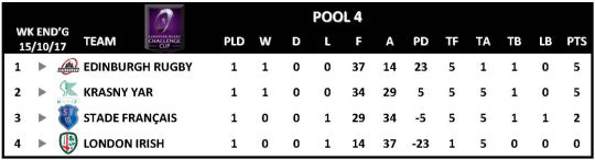 Challenge Cup Round 1 Pool 4