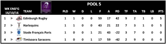 Challenge Cup Round 1 Pool 5