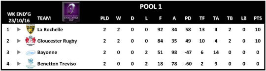 Challenge Cup Round 2 Pool 1