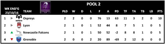 Challenge Cup Round 2 Pool 2