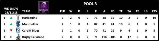 Challenge Cup Round 2 Pool 3