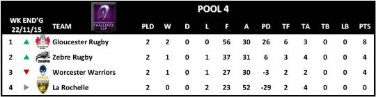 Challenge Cup Round 2 Pool 4
