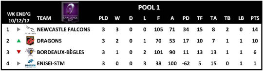 Challenge Cup Round 3 Pool 1