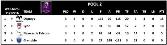 Challenge Cup Round 3 Pool 2