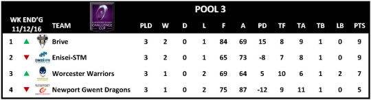 Challenge Cup Round 3 Pool 3