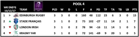 Challenge Cup Round 3 Pool 4