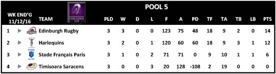 Challenge Cup Round 3 Pool 5