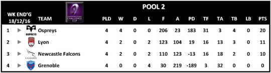 Challenge Cup Round 4 Pool 2