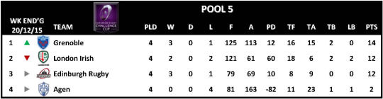 Challenge Cup Round 4 Pool 5
