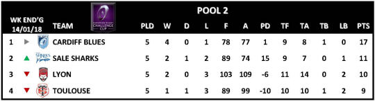 Challenge Cup Round 5 Pool 2