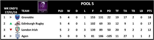 Challenge Cup Round 5 Pool 5