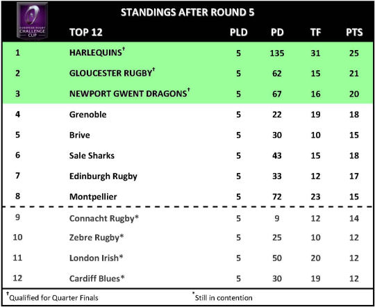 Challenge Cup Round 5 Top 12