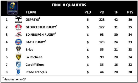 Challenge Cup Round 6 Final 8 Qualifiers