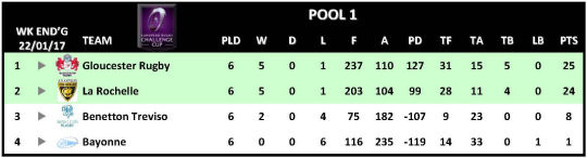 Challenge Cup Round 6 Pool 1