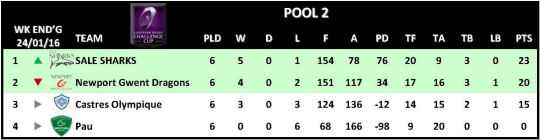 Challenge Cup Round 6 Pool 2
