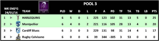 Challenge Cup Round 6 Pool 3