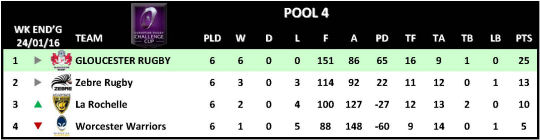 Challenge Cup Round 6 Pool 4
