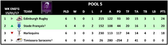 Challenge Cup Round 6 Pool 5