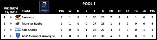 Champions Cup Round 1 Pool 1