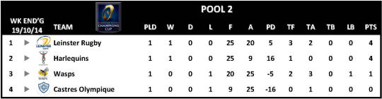 Champions Cup Round 1 Pool 2