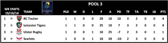 Champions Cup Round 1 Pool 3