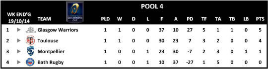 Champions Cup Round 1 Pool 4