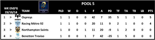 Champions Cup Round 1 Pool 5