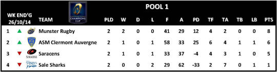 Champions Cup Round 2 Pool 1