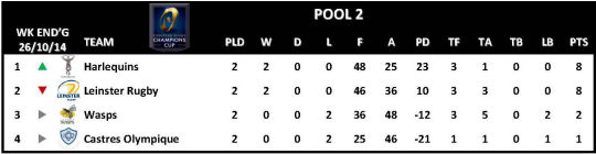Champions Cup Round 2 Pool 2