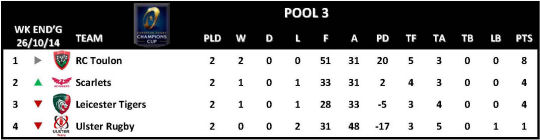 Champions Cup Round 2 Pool 3