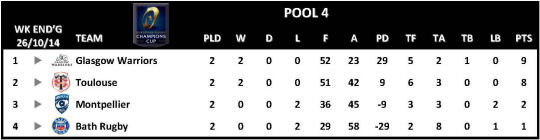 Champions Cup Round 2 Pool 4