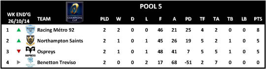 Champions Cup Round 2 Pool 5