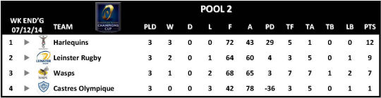 Champions Cup Round 3 Pool 2