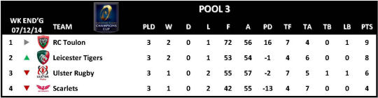 Champions Cup Round 3 Pool 3