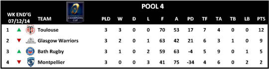 Champions Cup Round 3 Pool 4