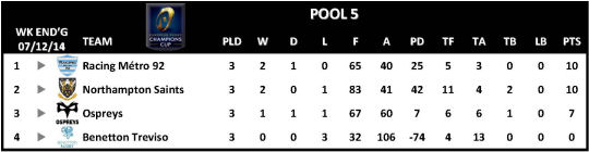 Champions Cup Round 3 Pool 5