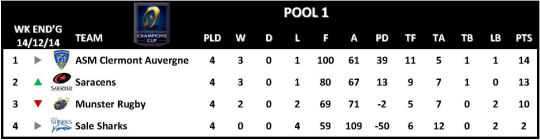 Champions Cup Round 4 Pool 1