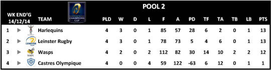 Champions Cup Round 4 Pool 2