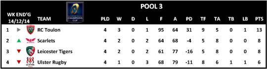 Champions Cup Round 4 Pool 3