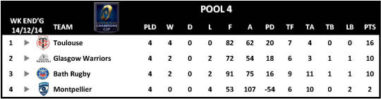 Champions Cup Round 4 Pool 4