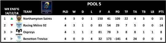 Champions Cup Round 4 Pool 5