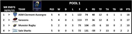 Champions Cup Round 5 Pool 1