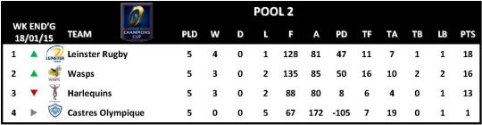 Champions Cup Round 5 Pool 2