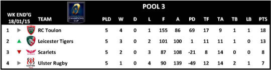 Champions Cup Round 5 Pool 3